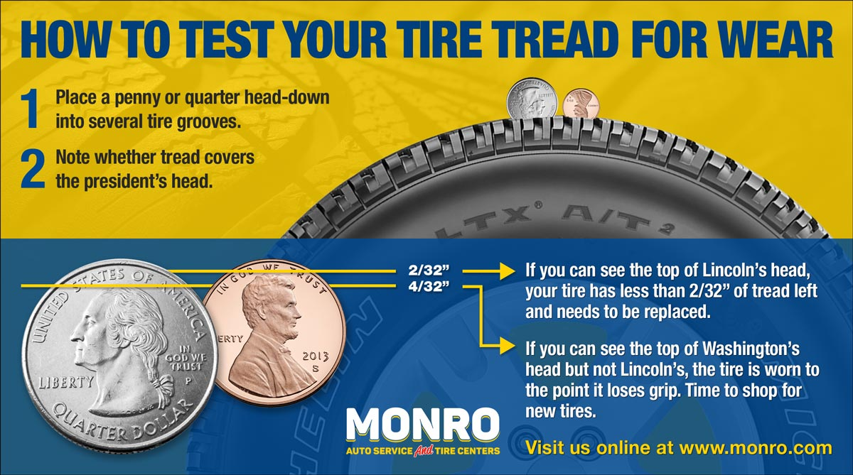 Monro branded tire tread wear infographic for social media